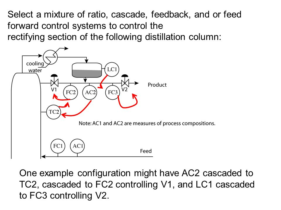 Select a mixture of ratio, cascade, feedback, and or feed forward control systems to control the