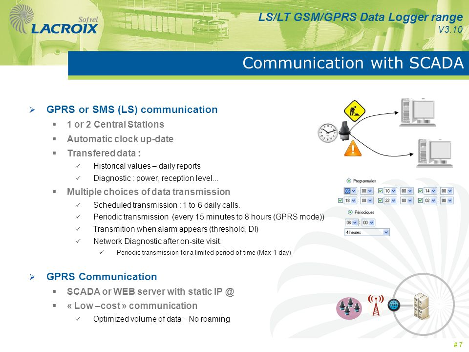 Communication with SCADA