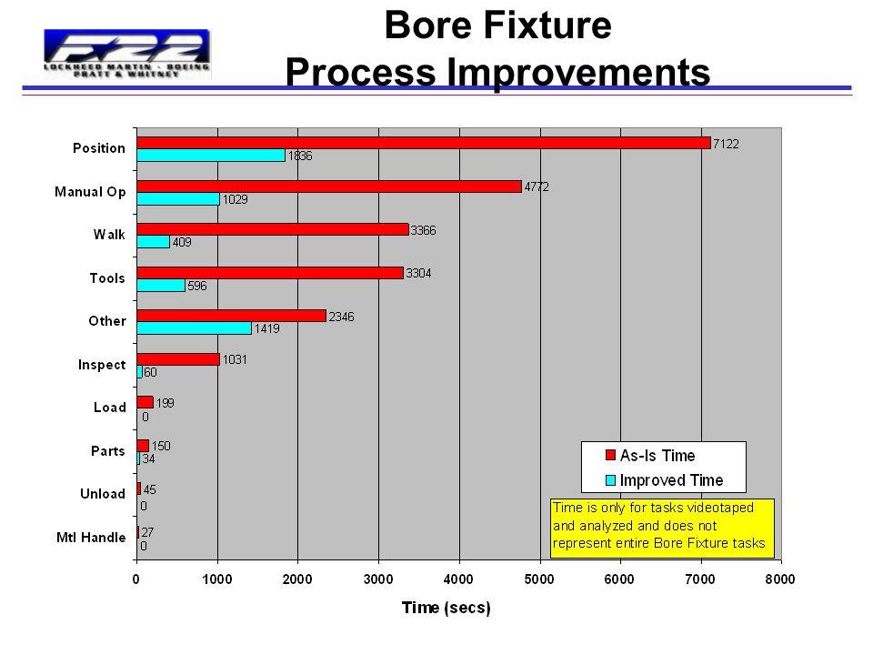 Bore Fixture Process Improvements