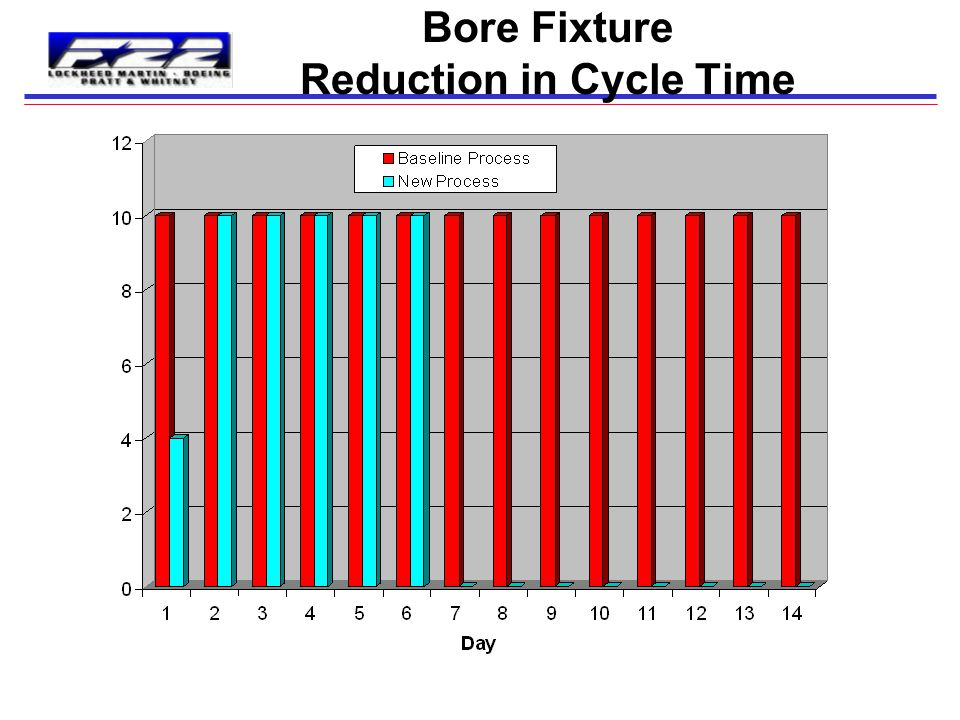 Bore Fixture Reduction in Cycle Time