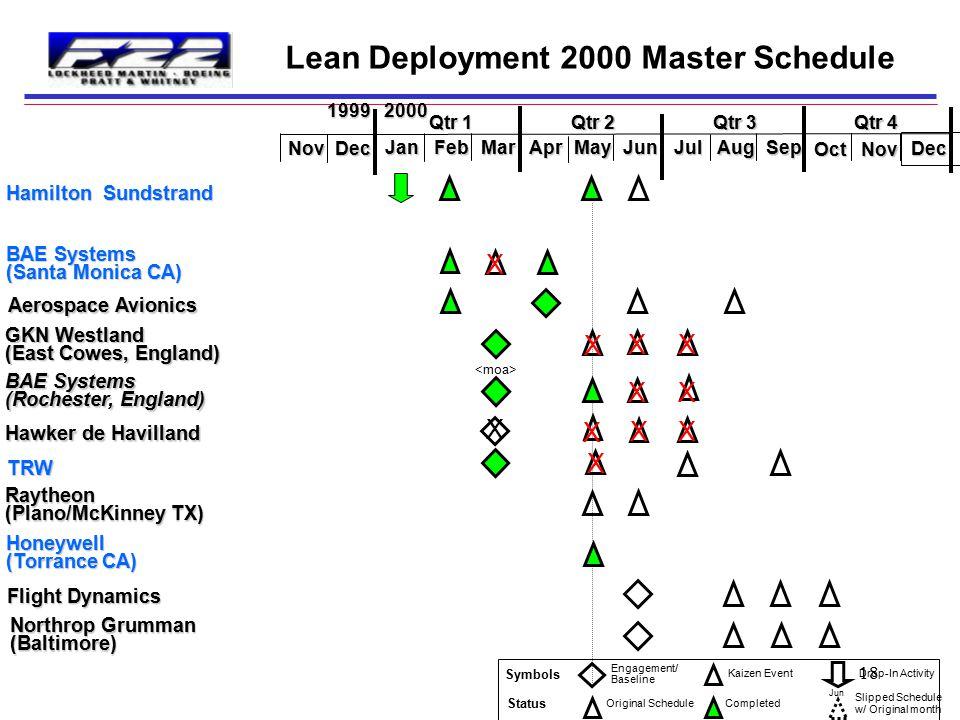Lean Deployment 2000 Master Schedule