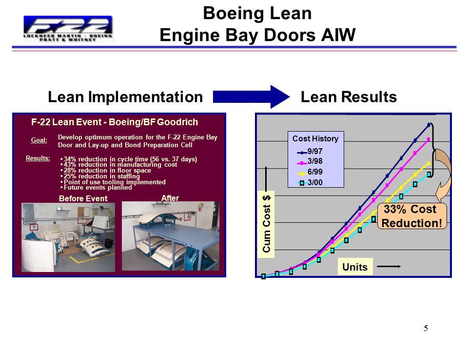 Boeing Lean Engine Bay Doors AIW