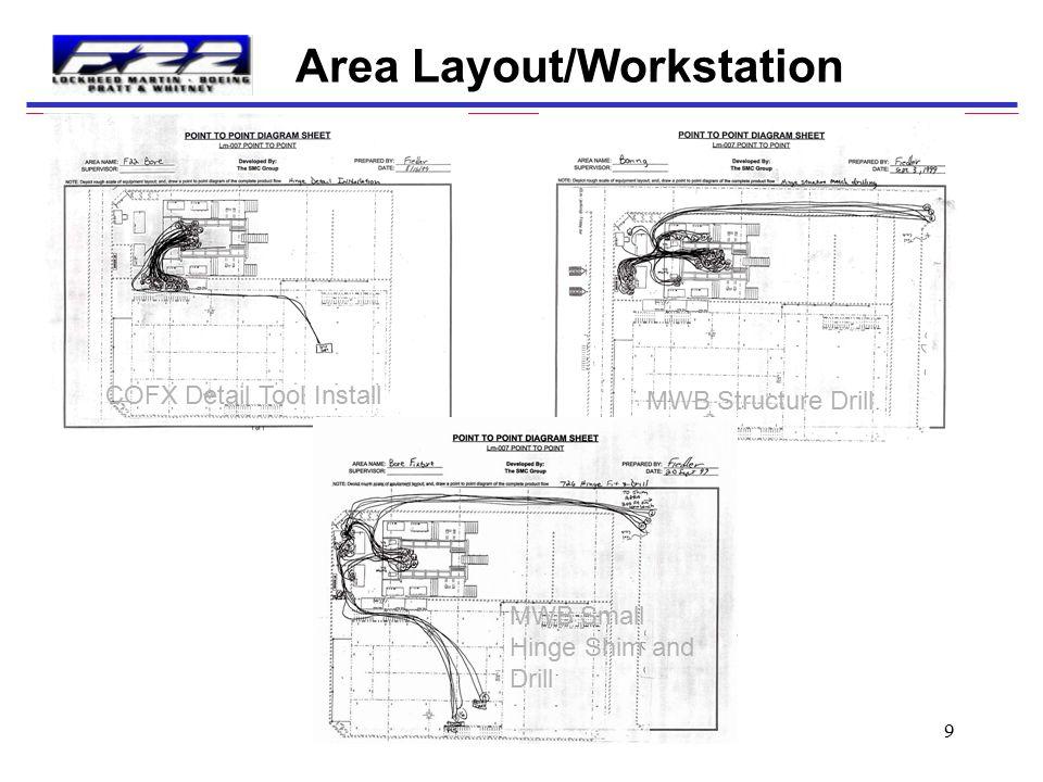 Area Layout/Workstation