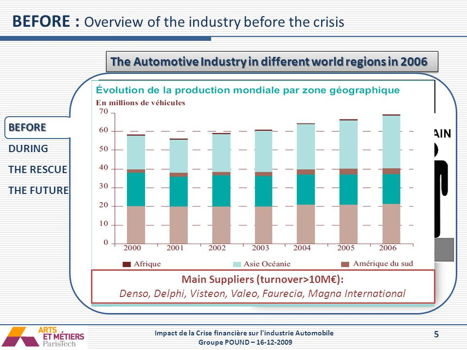 BEFORE : Overview of the industry before the crisis