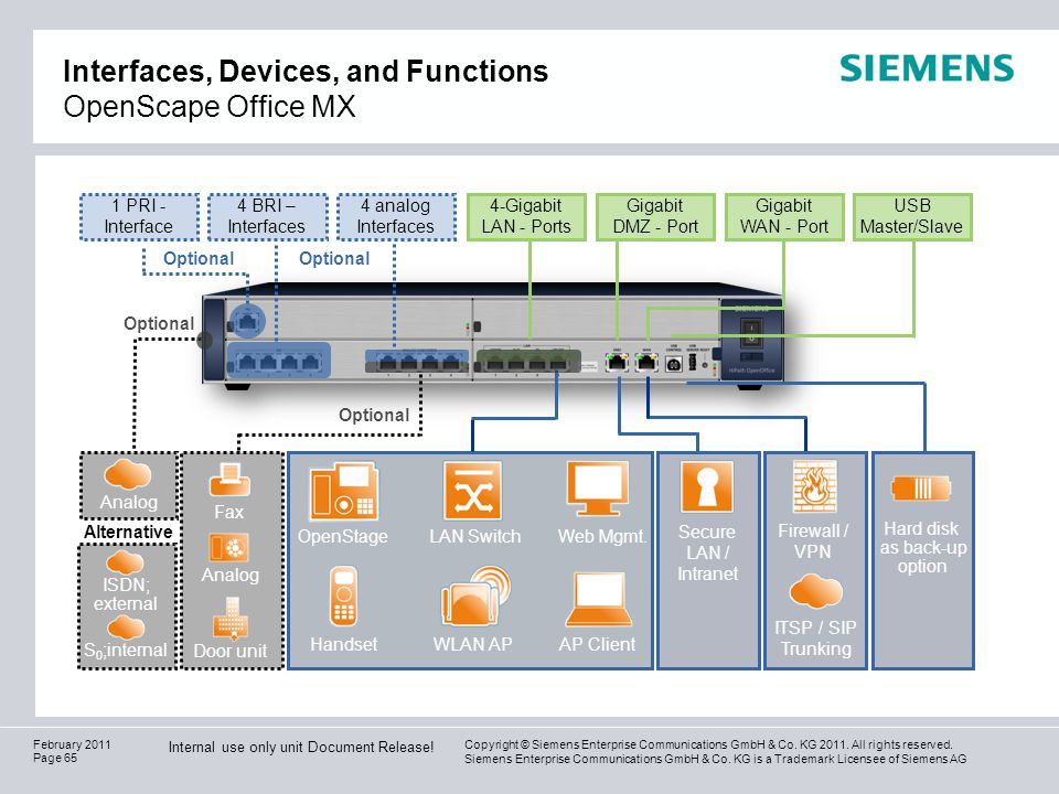 Interfaces, Devices, and Functions OpenScape Office MX