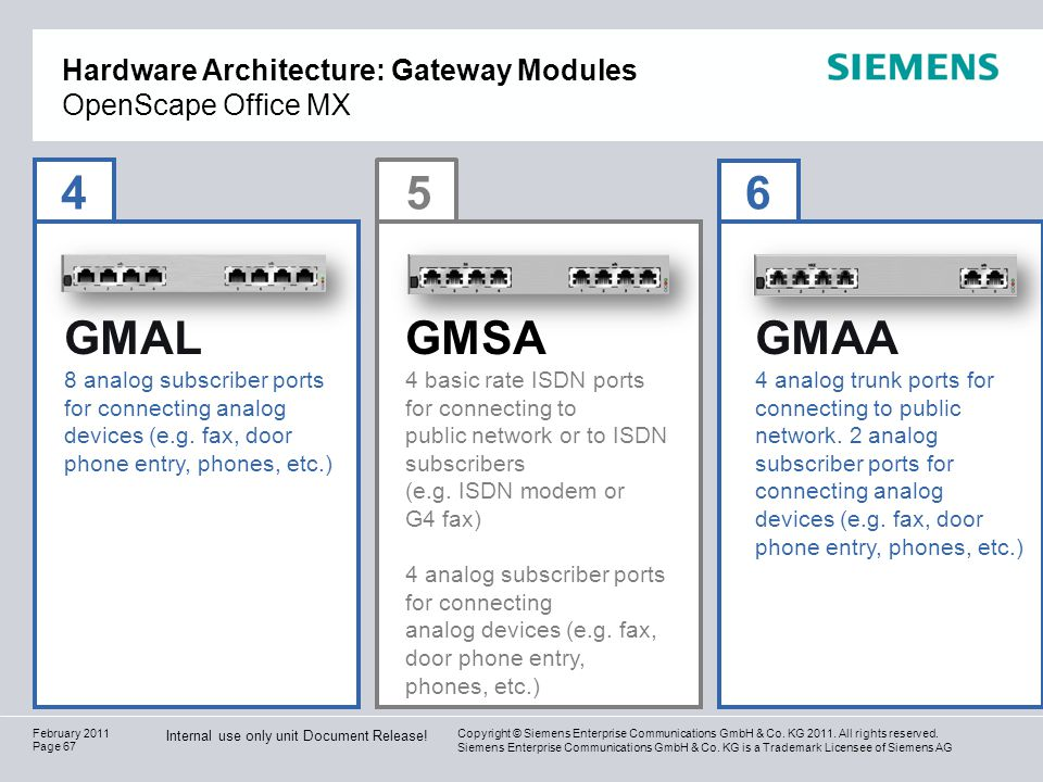 Hardware Architecture: Gateway Modules OpenScape Office MX