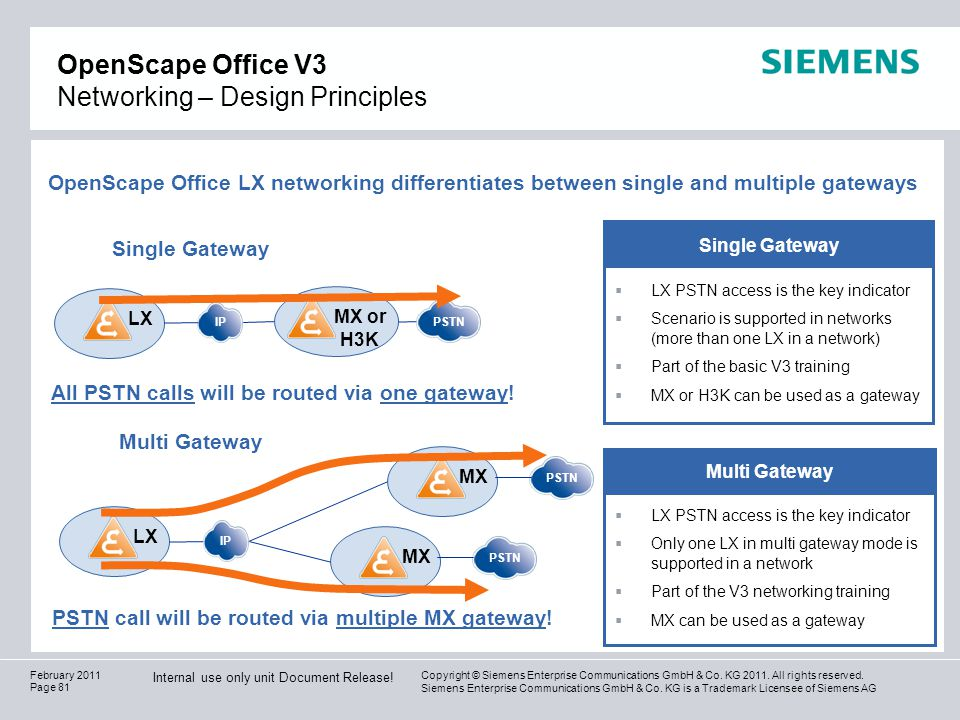 OpenScape Office V3 Networking – Design Principles