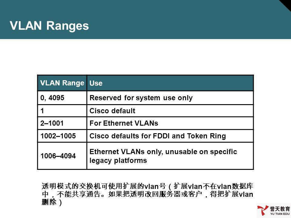 VLAN Ranges VLAN Range Use 0, 4095 Reserved for system use only 1