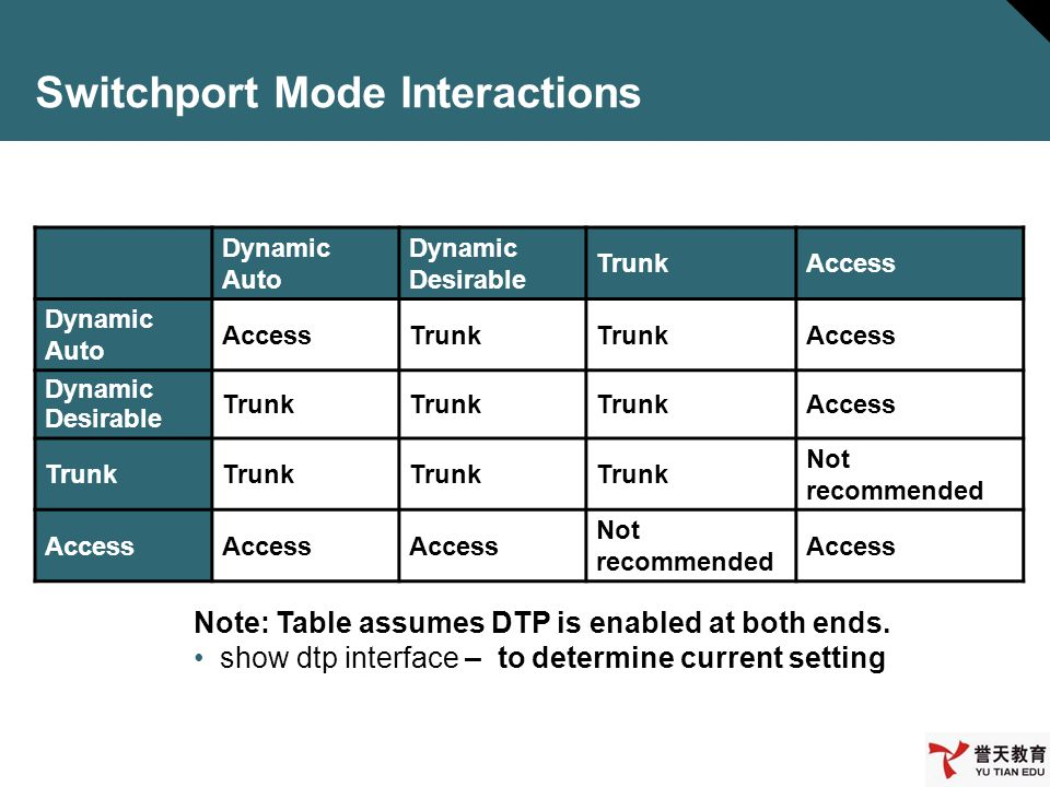 Switchport Mode Interactions