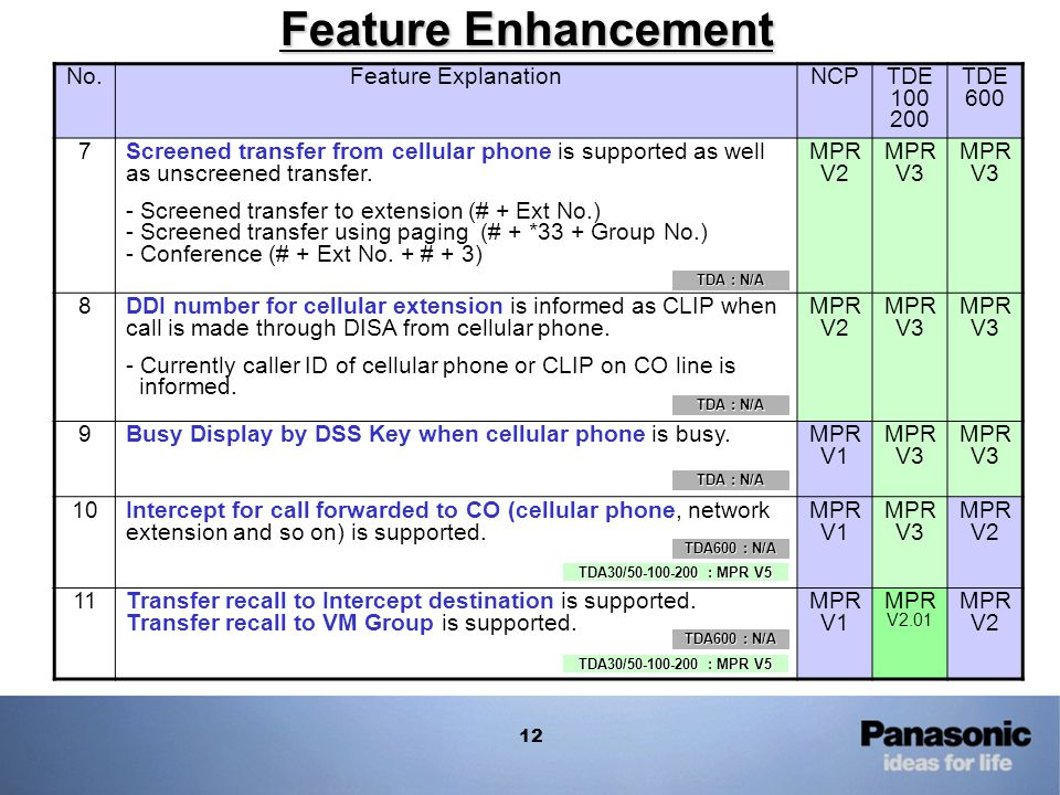 Feature Enhancement No. Feature Explanation NCP TDE 100 200 TDE 600 7