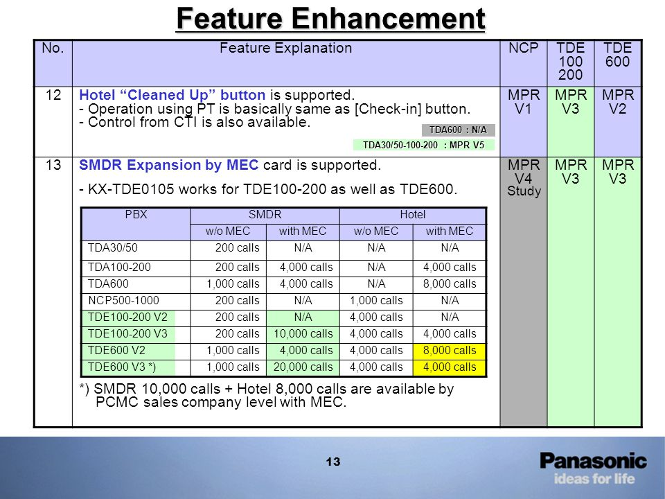 Feature Enhancement No. Feature Explanation NCP TDE 100 200 TDE 600 12