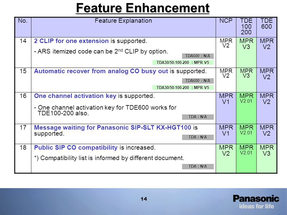 Feature Enhancement No. Feature Explanation NCP TDE 100 200 TDE 600 14