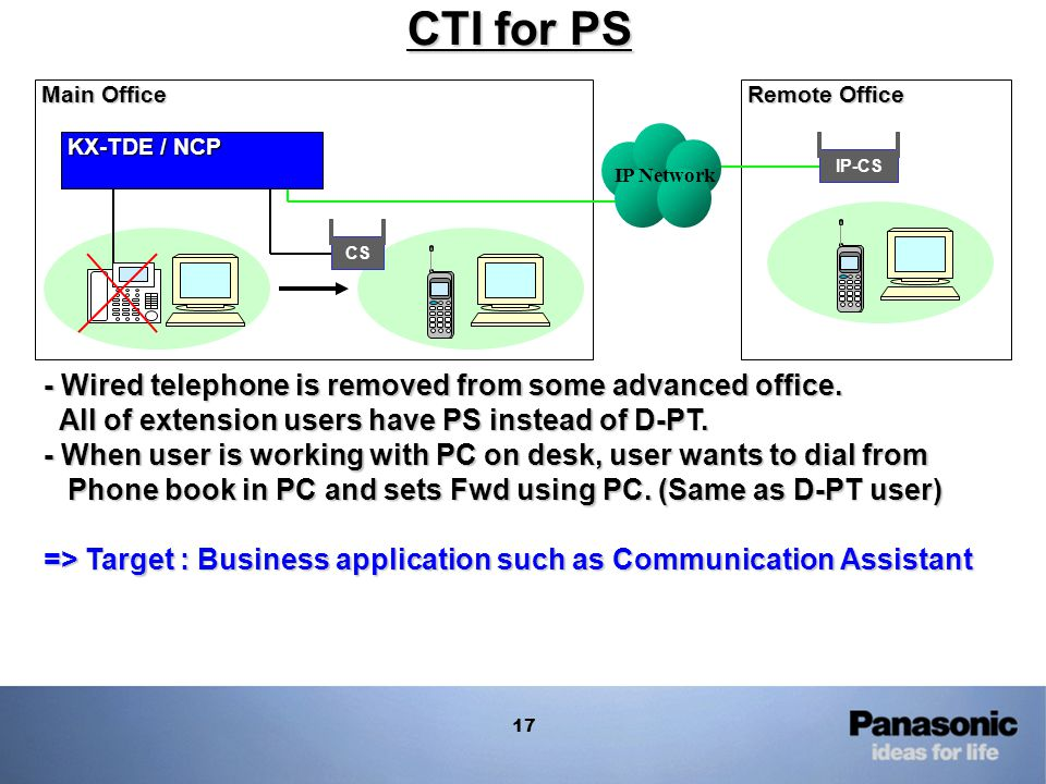 CTI for PS Main Office. Remote Office. IP Network. KX-TDE / NCP. IP-CS. CS.