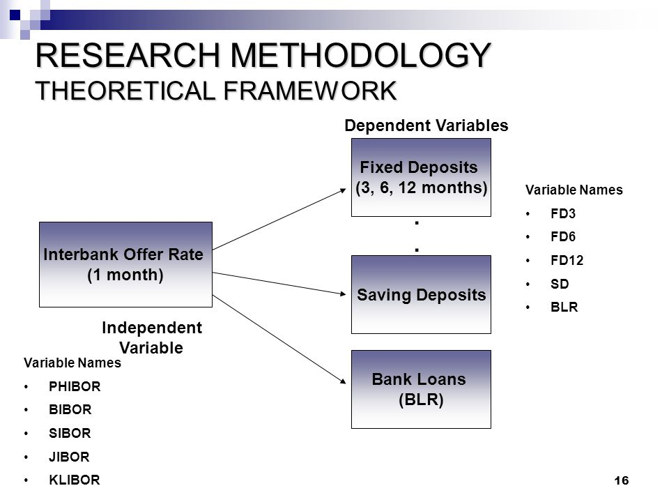 RESEARCH METHODOLOGY THEORETICAL FRAMEWORK