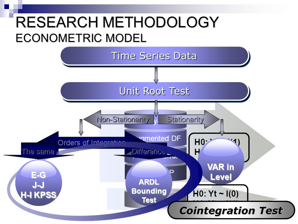 RESEARCH METHODOLOGY ECONOMETRIC MODEL