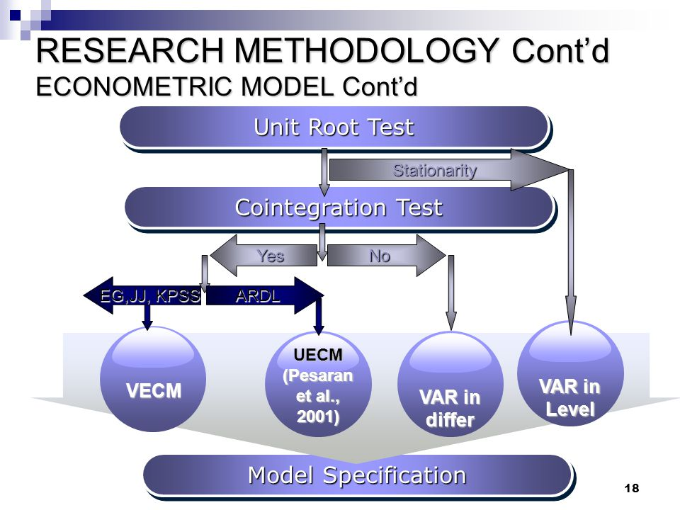 RESEARCH METHODOLOGY Cont'd ECONOMETRIC MODEL Cont'd