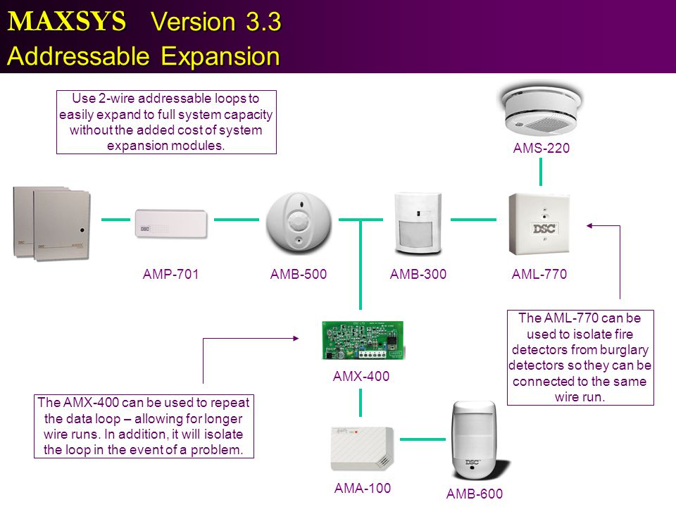 MAXSYS Version 3.3 Addressable Expansion