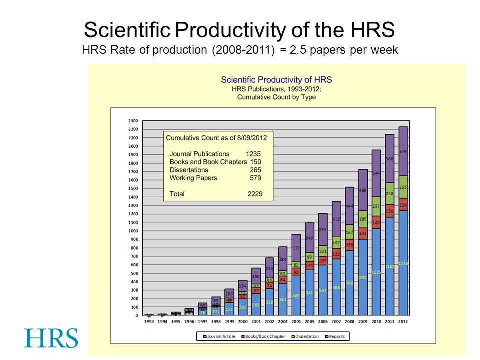 Scientific Productivity of the HRS