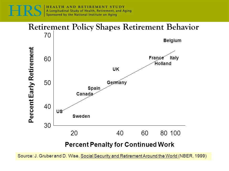 Retirement Policy Shapes Retirement Behavior