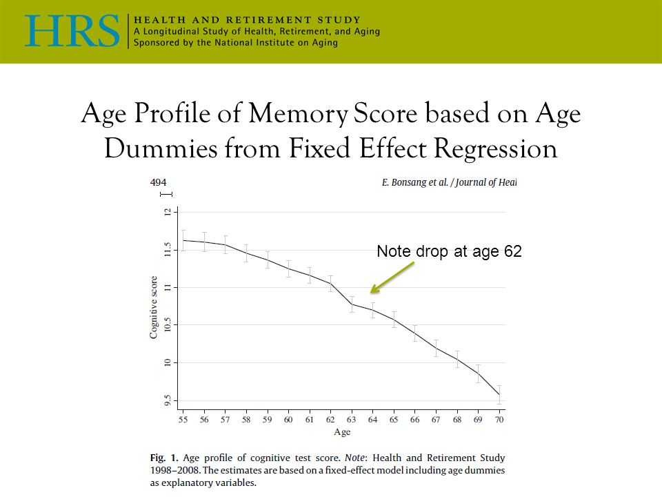 Age Profile of Memory Score based on Age Dummies from Fixed Effect Regression