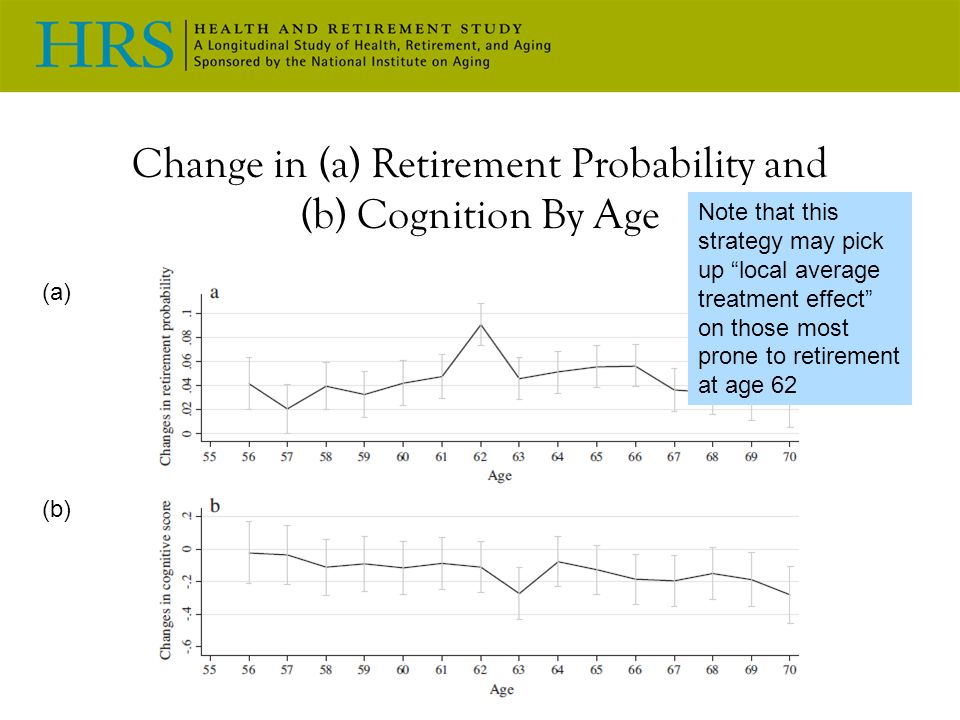 Change in (a) Retirement Probability and (b) Cognition By Age