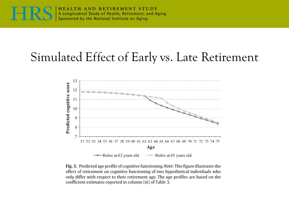 Simulated Effect of Early vs. Late Retirement
