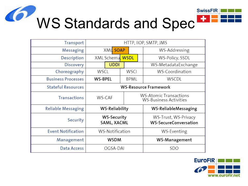 WS Standards and Spec