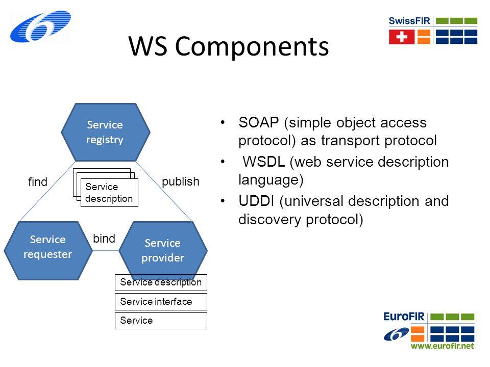 WS Components Service registry. SOAP (simple object access protocol) as transport protocol. WSDL (web service description language)