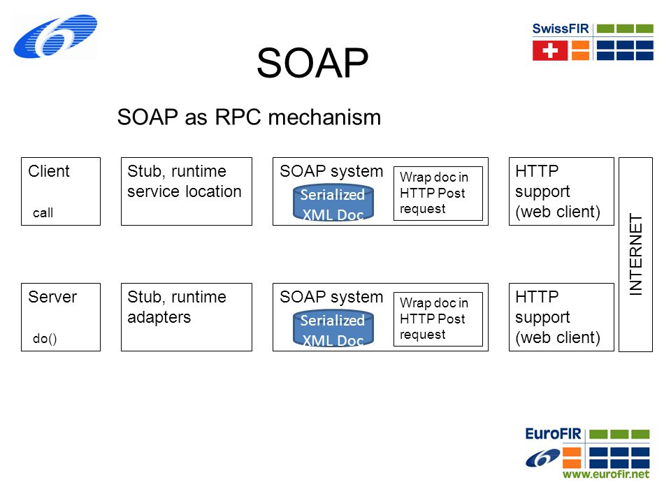 SOAP SOAP as RPC mechanism Client call Stub, runtime service location