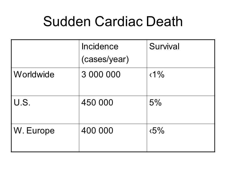 Sudden Cardiac Death Incidence (cases/year) Survival Worldwide