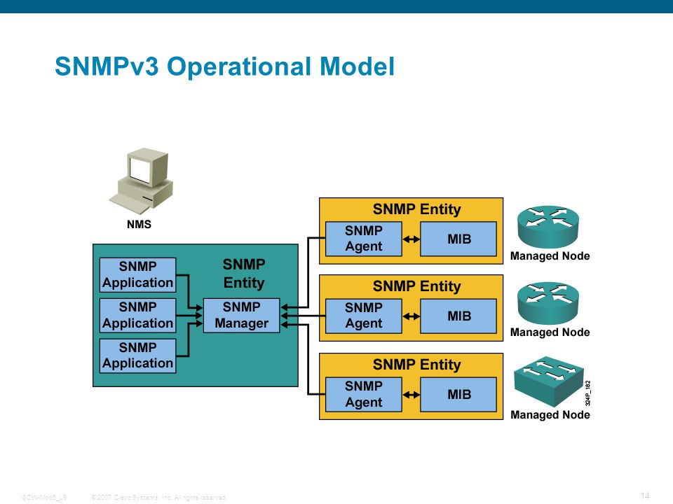 SNMPv3 Operational Model