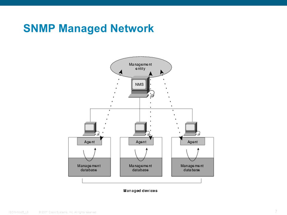 SNMP Managed Network