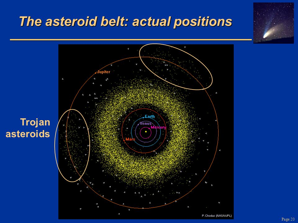 The asteroid belt: actual positions