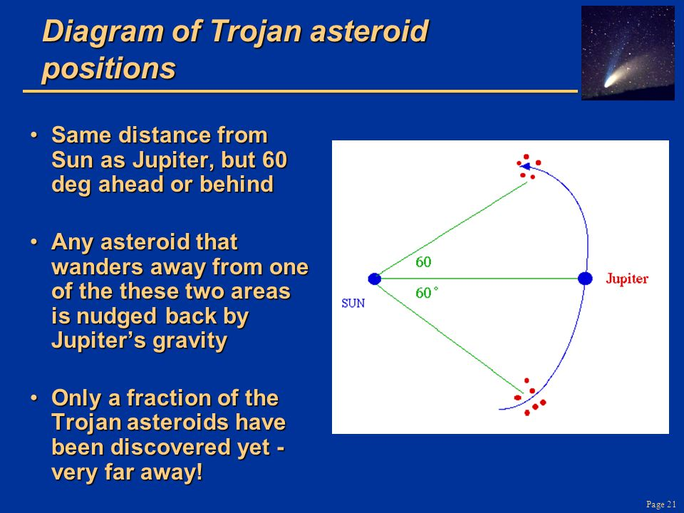 Diagram of Trojan asteroid positions