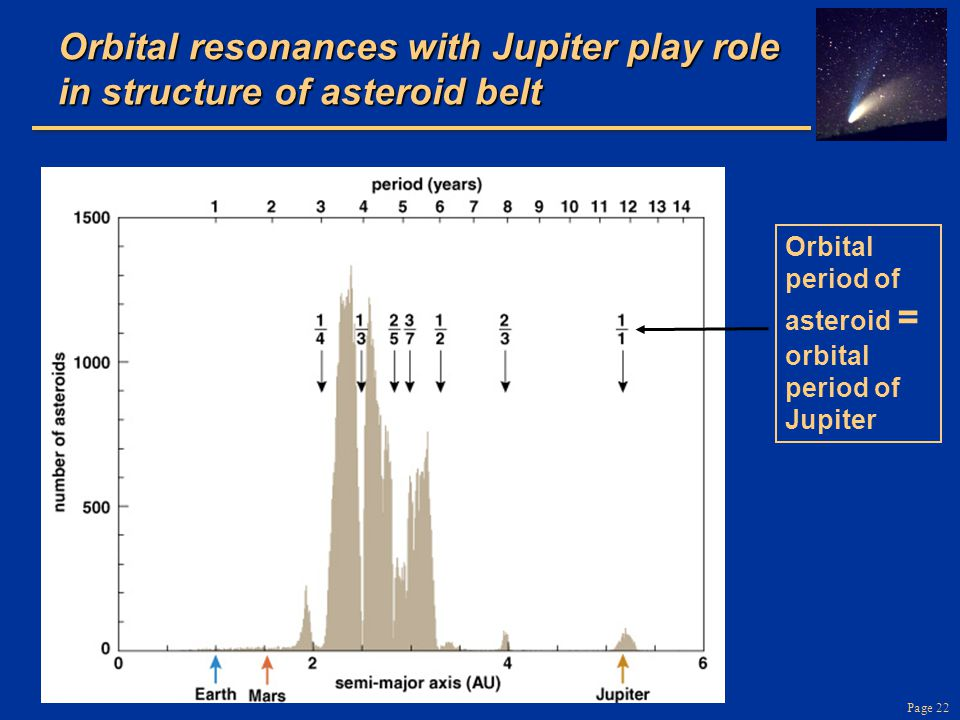 Orbital resonances with Jupiter play role in structure of asteroid belt