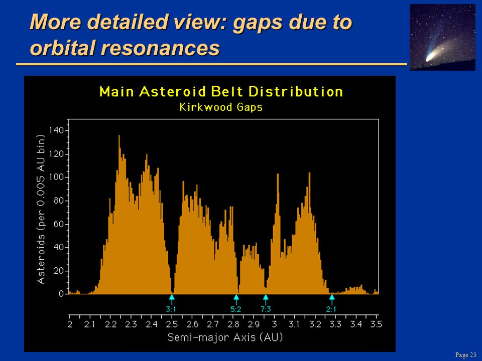 More detailed view: gaps due to orbital resonances