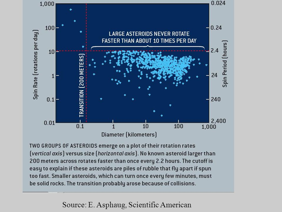 Source: E. Asphaug, Scientific American