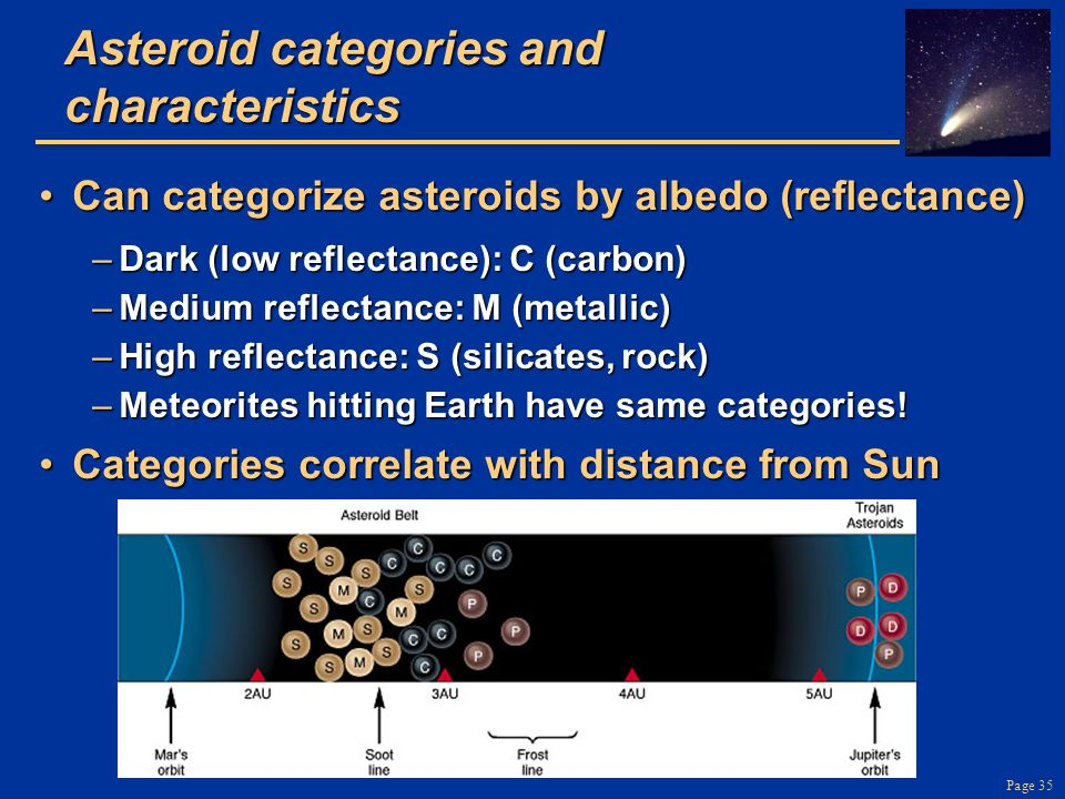 Asteroid categories and characteristics