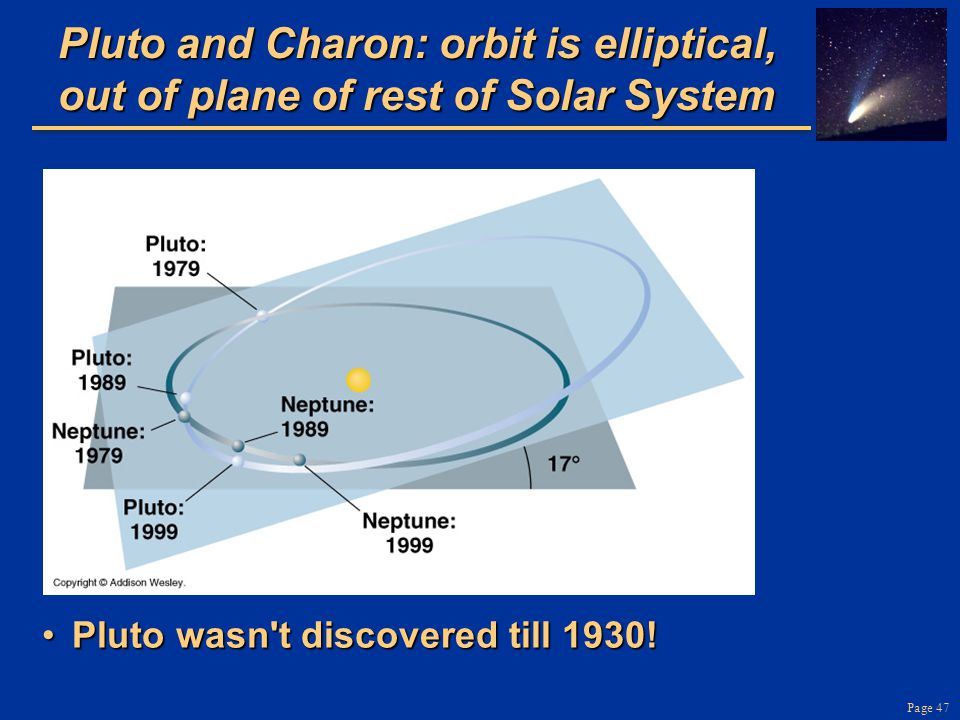 Pluto and Charon: orbit is elliptical, out of plane of rest of Solar System