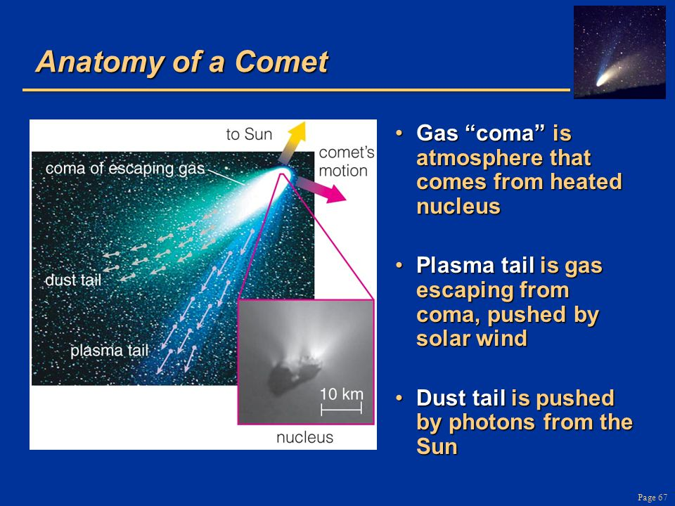 Anatomy of a Comet Gas coma is atmosphere that comes from heated nucleus. Plasma tail is gas escaping from coma, pushed by solar wind.