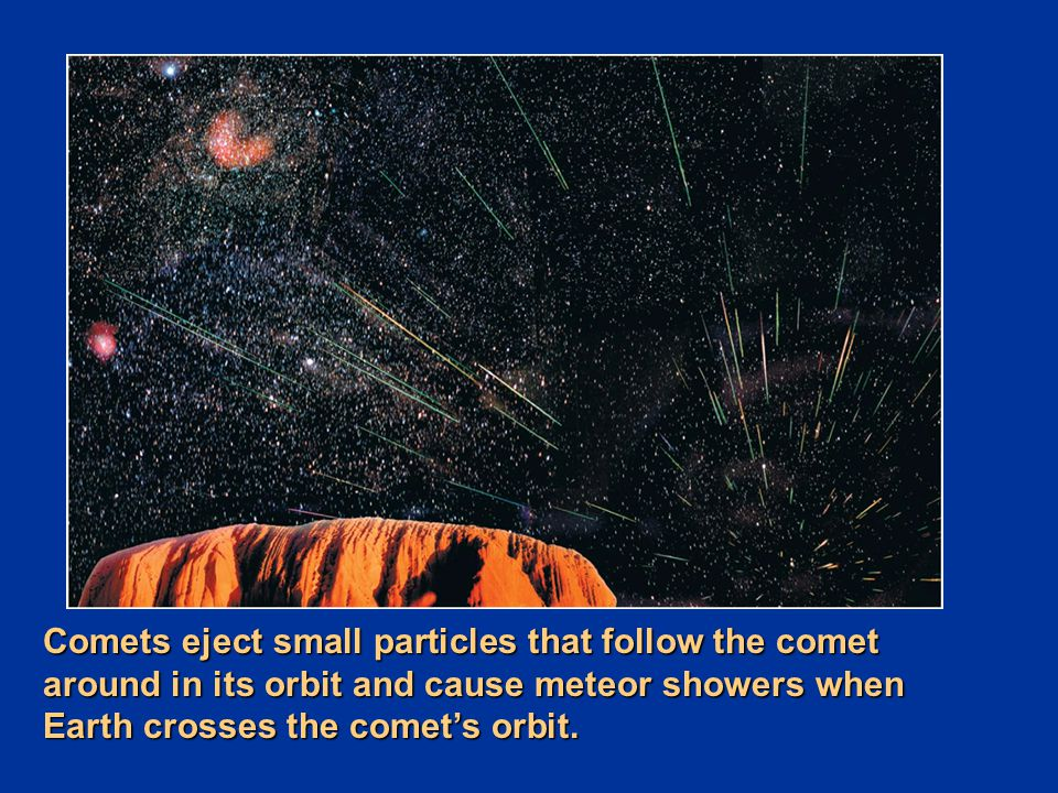 Comets eject small particles that follow the comet around in its orbit and cause meteor showers when Earth crosses the comet's orbit.