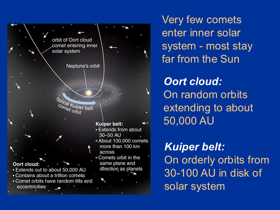 Very few comets enter inner solar system - most stay far from the Sun