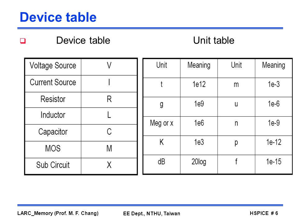 Device table Device table Unit table