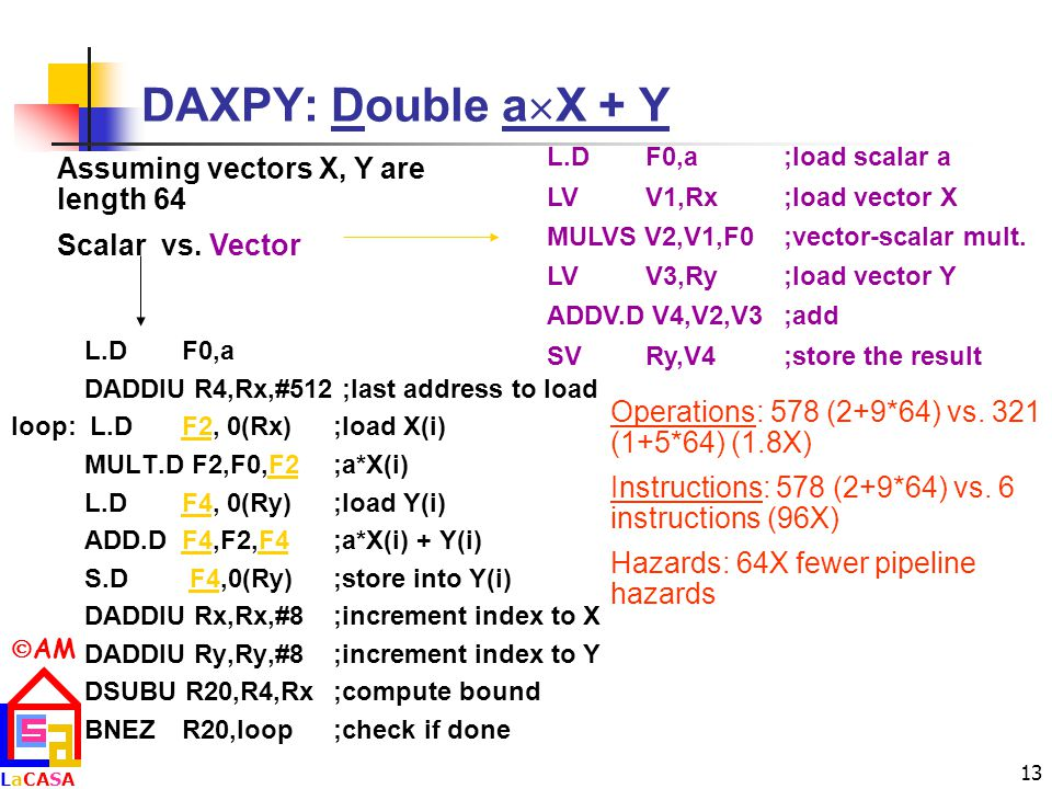 DAXPY: Double aX + Y Assuming vectors X, Y are length 64