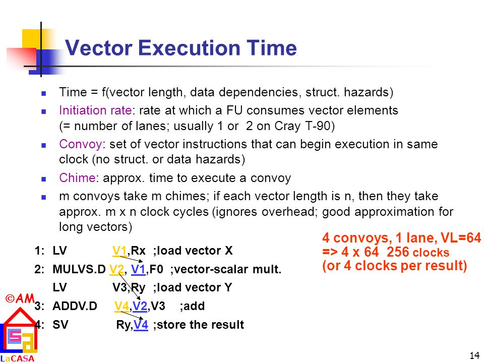 Vector Execution Time 4 convoys, 1 lane, VL=64