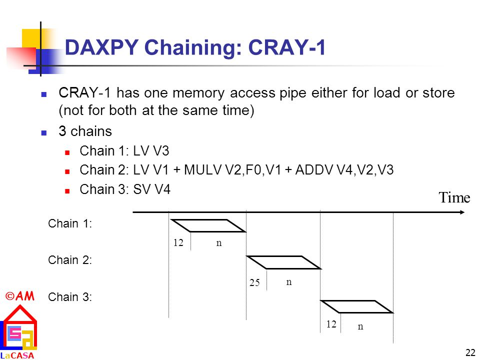 DAXPY Chaining: CRAY-1 Time
