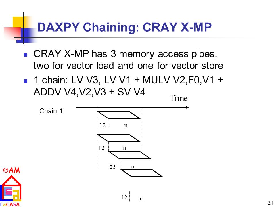 DAXPY Chaining: CRAY X-MP