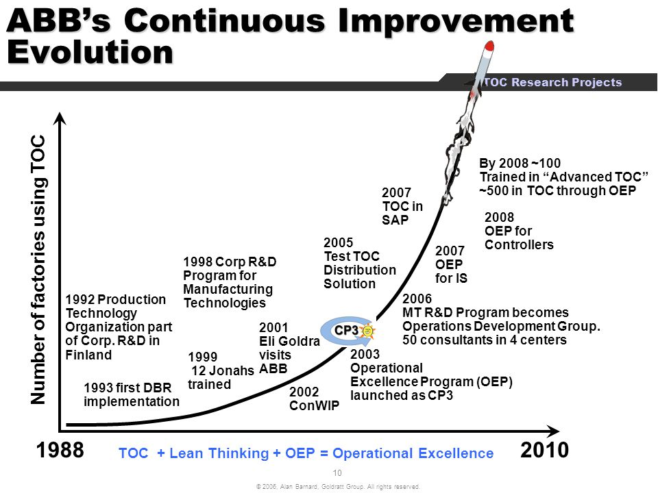 ABB's Continuous Improvement Evolution