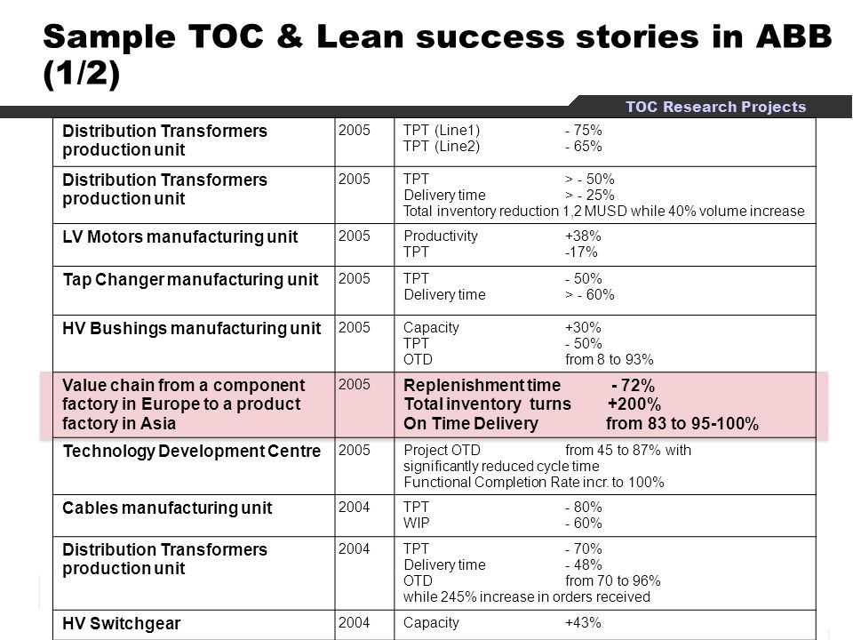 Sample TOC & Lean success stories in ABB (1/2)