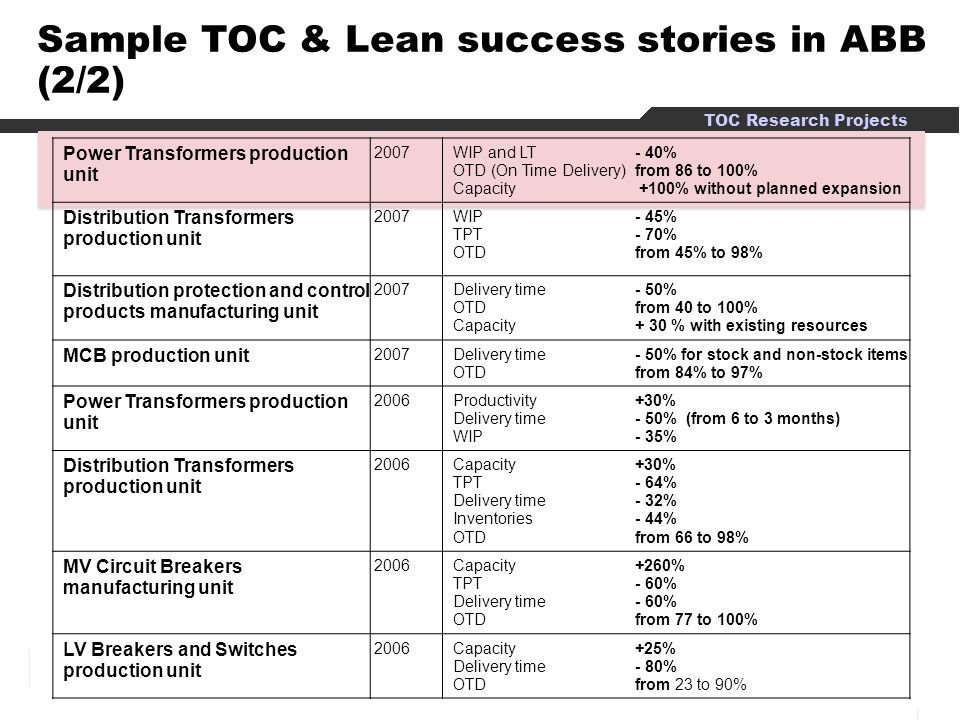 Sample TOC & Lean success stories in ABB (2/2)